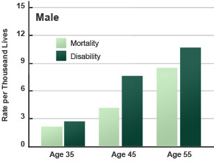 Risk of disability for males compared to premature death